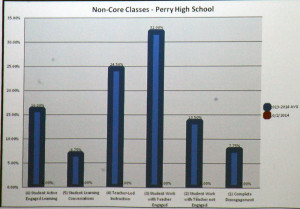 The most recent IPI chart for non-core courses at PHS.
