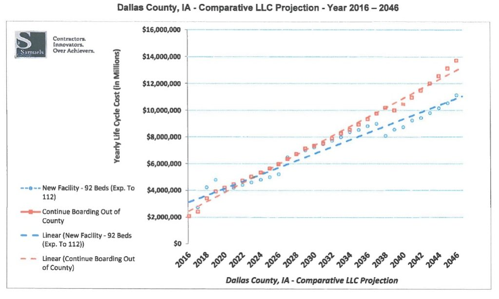 By the year 2022, the cost to Dallas County taxpayers of exporting their prisoners to other counties will exceed the cost of building a new jail, according to projections presented recently to the Dallas County Board of Supervisors by the Samuels Group, a Des Moines-based consulting firm.